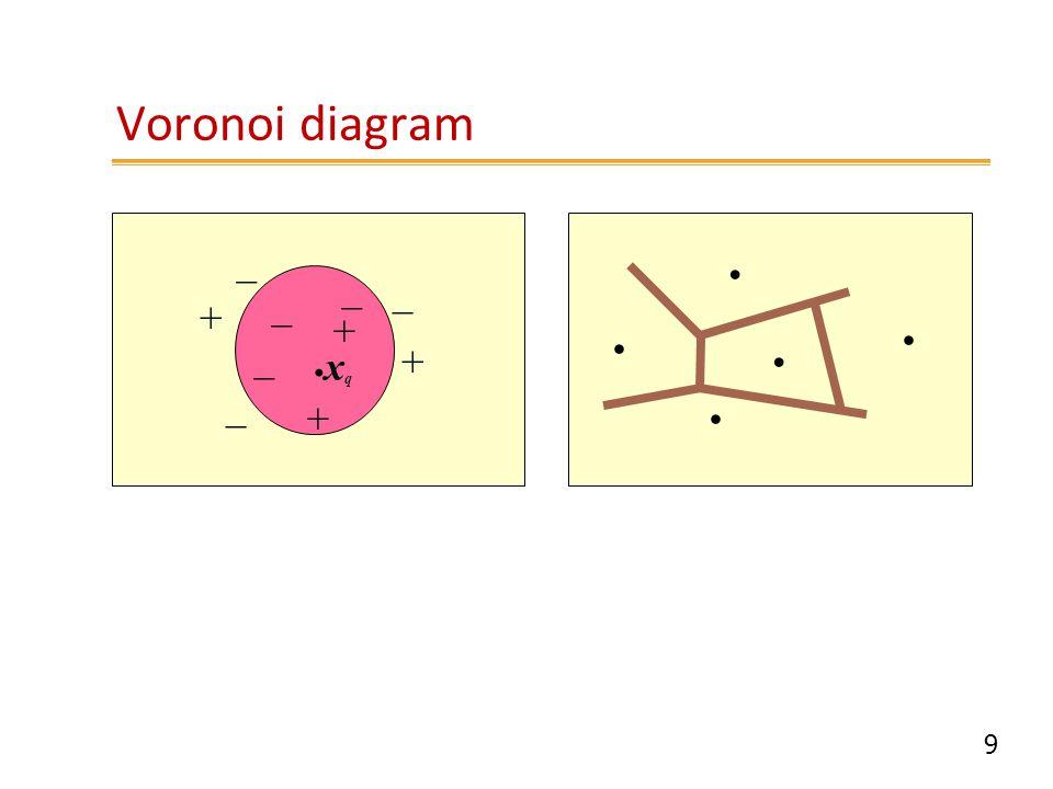 9 Voronoi diagram. _ + _ xqxq + _ _ + _ _ +.....