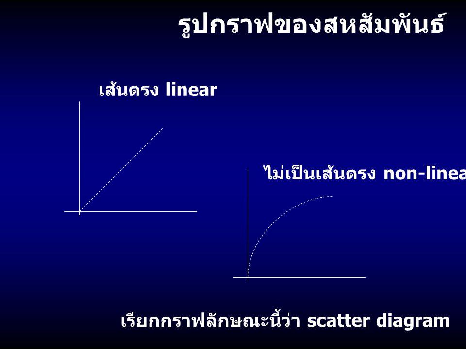 รูปกราฟของสหสัมพันธ์ เส้นตรง linear ไม่เป็นเส้นตรง non-linear เรียกกราฟลักษณะนี้ว่า scatter diagram