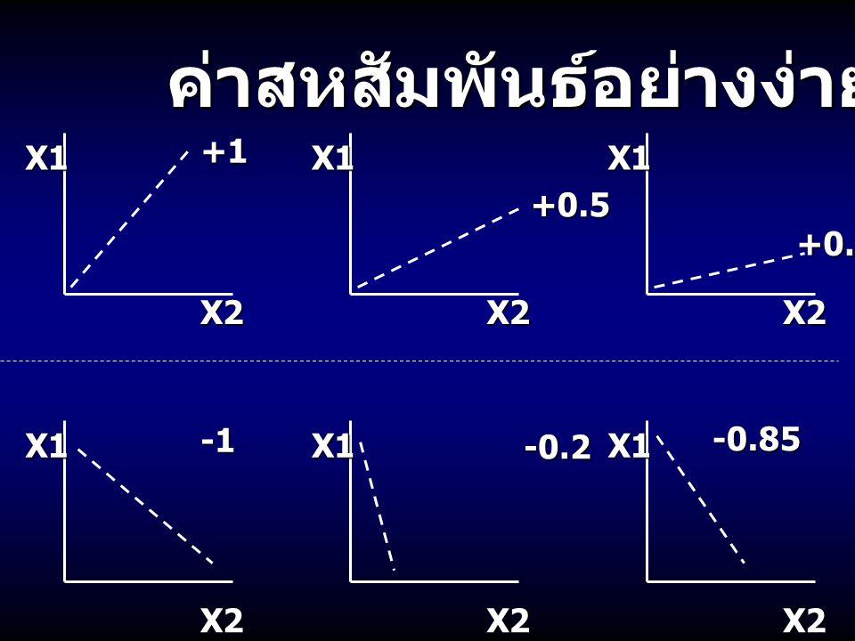 ค่าสหสัมพันธ์อย่างง่าย X1 X2 +1 X1 X2 +0.5 X1 X2 +0.2 X1 X2 X1 X2 -0.2 X1 X2 -0.85