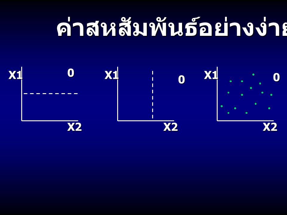 ค่าสหสัมพันธ์มี 2 แบบ คือ ค่าสหสัมพันธ์มี 2 แบบ คือ สหสัมพันธ์ในเชิงบวก Positive correlation สหสัมพันธ์ในเชิงลบ Negative correlation X1X2X1X2 ตัวอย่าง : น้ำหนัก vs ส่วนสูง ขนาดเต้านม vs ปริมาณน้ำนม ขนาดเต้านม vs ปริมาณน้ำนม ความยาวของลำตัว vs จำนวนลูก ตัวอย่าง : น้ำหนักไข่ vs ปริมาณไข่ % ไขมันนม vs ปริมาณน้ำนม