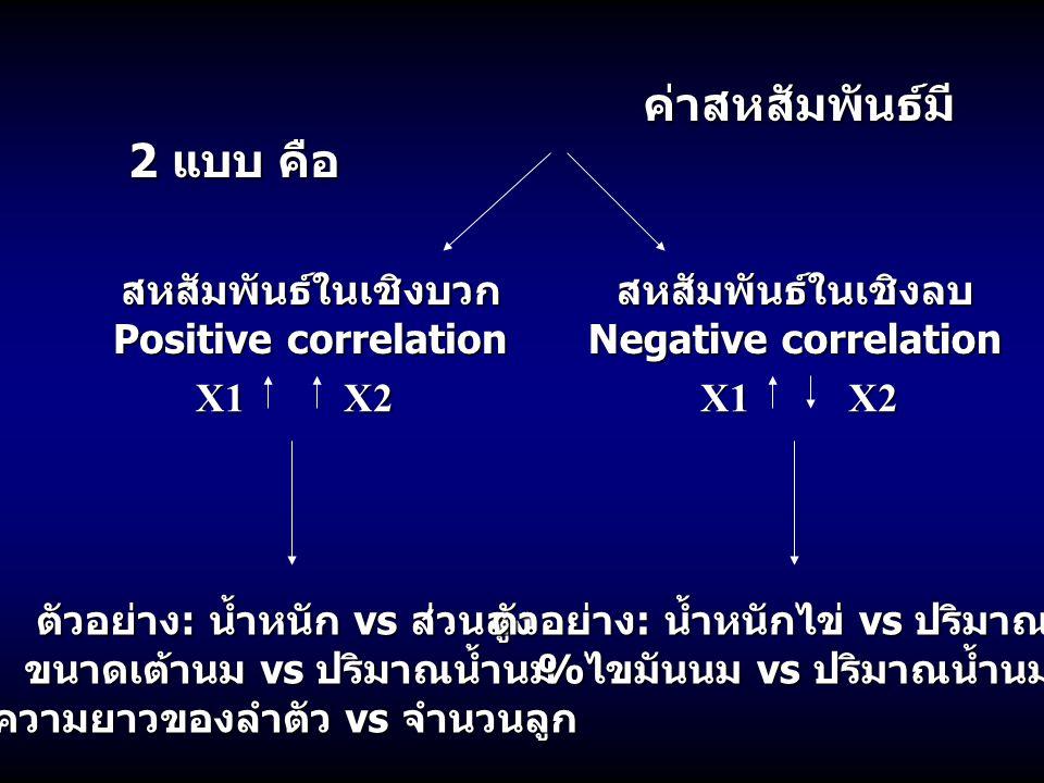 ค่าสหสัมพันธ์มี 2 แบบ คือ ค่าสหสัมพันธ์มี 2 แบบ คือ สหสัมพันธ์ในเชิงบวก Positive correlation สหสัมพันธ์ในเชิงลบ Negative correlation X1X2X1X2 ตัวอย่าง