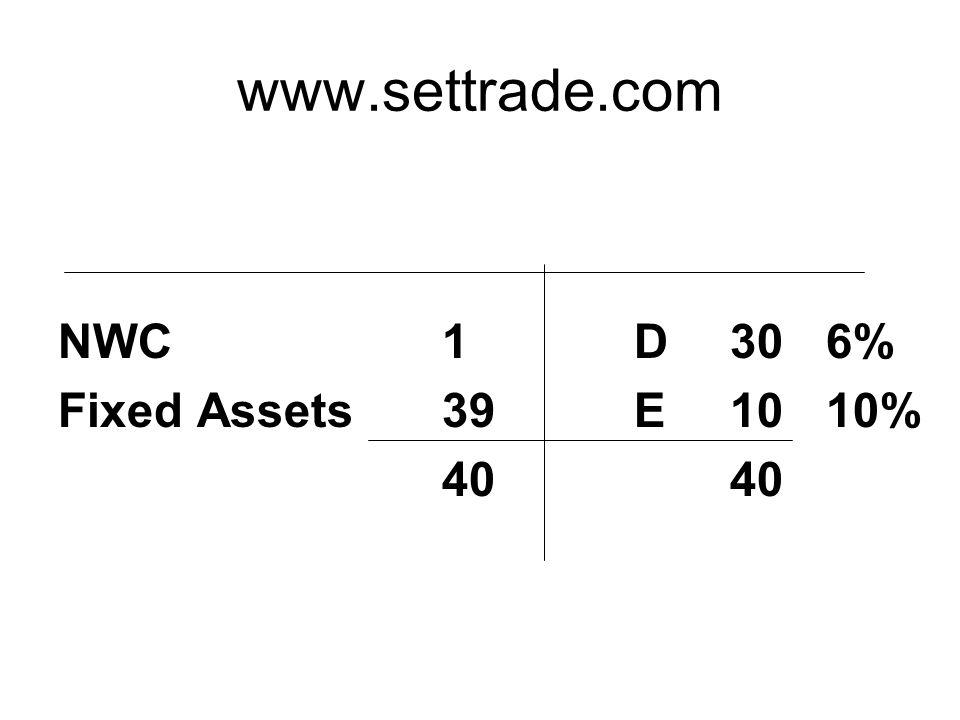 www.settrade.com NWC 1D306% Fixed Assets39E10 10%40