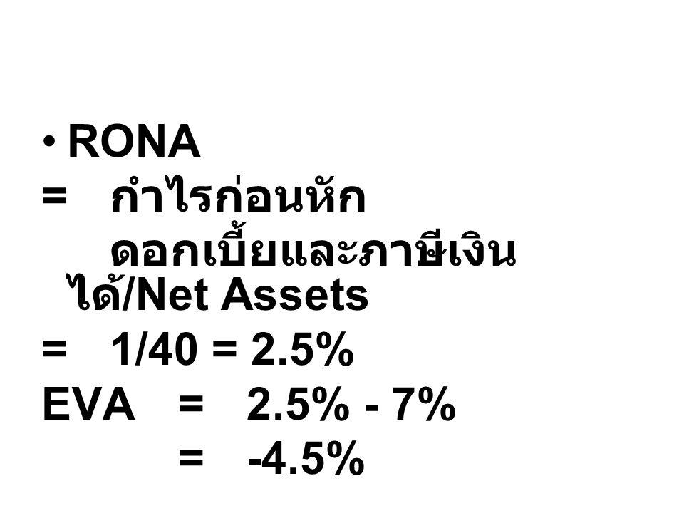 RONA = กำไรก่อนหัก ดอกเบี้ยและภาษีเงิน ได้ /Net Assets =1/40 = 2.5% EVA=2.5% - 7% =-4.5%