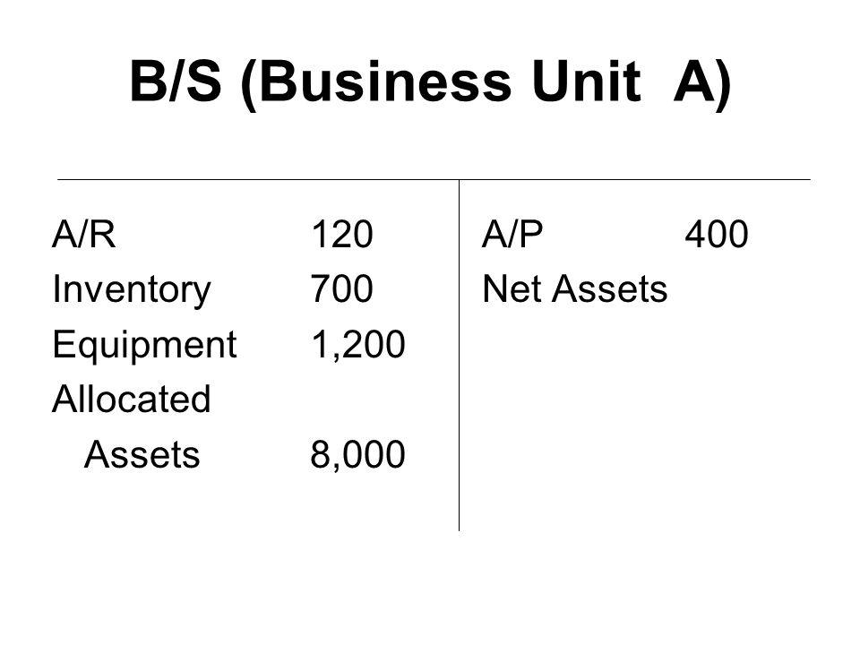 B/S (Business Unit A) A/R120A/P 400 Inventory700Net Assets Equipment1,200 Allocated Assets8,000