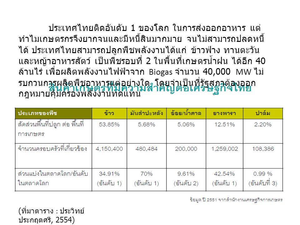 6 ประเทศไทยติดอันดับ 1 ของโลก ในการส่งออกอาหาร แต่ ทำไมเกษตรกรจึงยากจนและมีหนี้สินมากมาย จนไม่สามารถปลดหนี้ ได้ ประเทศไทยสามารถปลูกพืชพลังงานได้แก่ ข้าวฟ่าง ทานตะวัน และหญ้าอาหารสัตว์ เป็นพืชรอบที่ 2 ในพื้นที่เกษตรน้ำฝน ได้อีก 40 ล้านไร่ เพื่อผลิตพลังงานไฟฟ้าจาก Biogas จำนวน 40,000 MW ไม่ รบกวนการผลิตพืชอาหารแต่อย่างใด โดยจำเป็นที่รัฐสภาต้องออก กฎหมายคุ้มครองพลังงานทดแทน ( ที่มาตาราง : ประวิทย์ ประกฤตศรี, 2554)