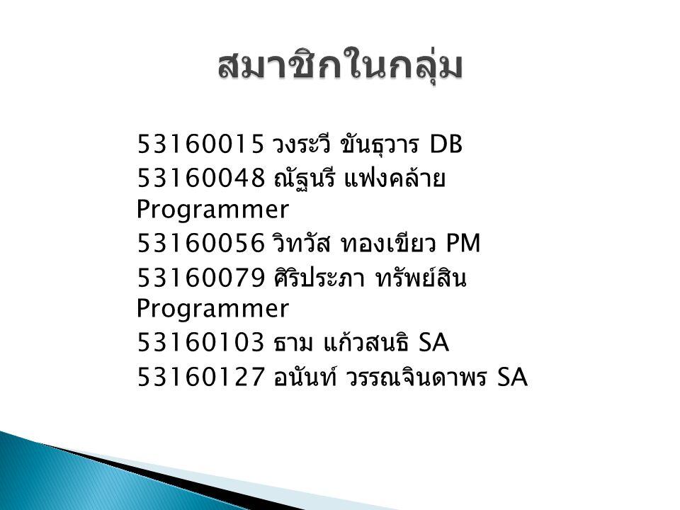 53160015 วงระวี ขันธุวาร DB 53160048 ณัฐนรี แฟงคล้าย Programmer 53160056 วิทวัส ทองเขียว PM 53160079 ศิริประภา ทรัพย์สิน Programmer 53160103 ธาม แก้วสนธิ SA 53160127 อนันท์ วรรณจินดาพร SA