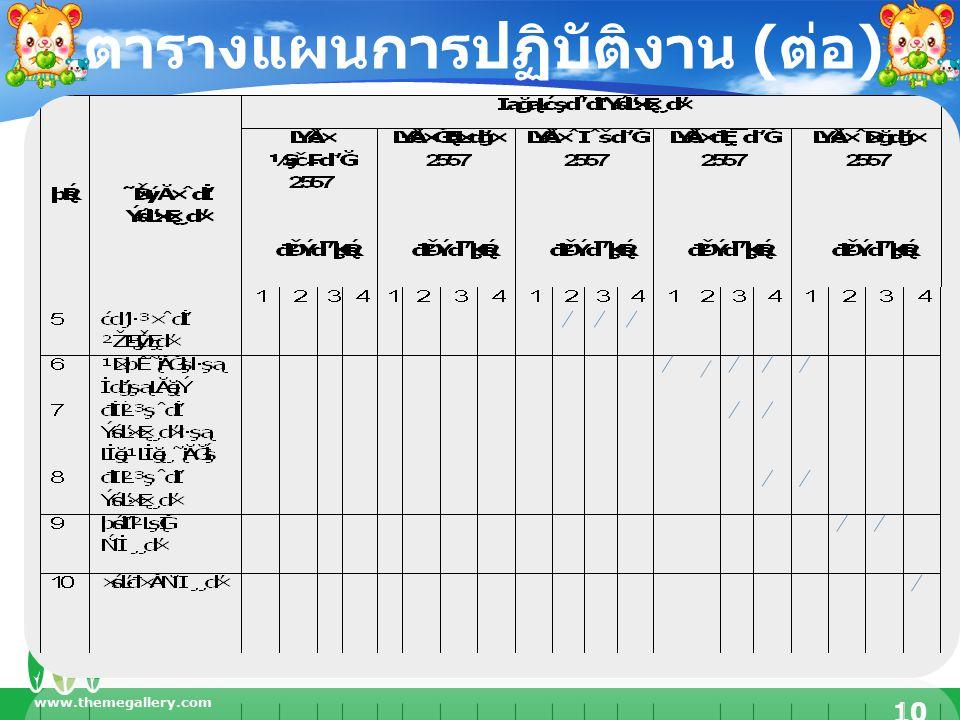 www.themegallery.com 10 ตารางแผนการปฏิบัติงาน ( ต่อ )