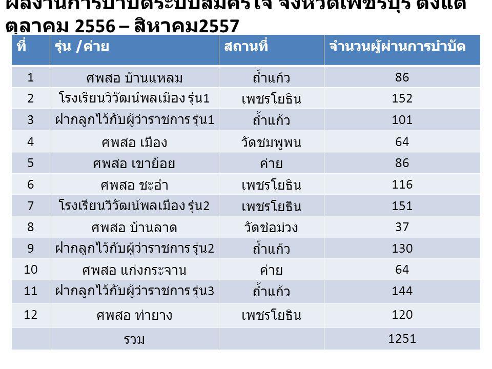 ผลงานการบำบัดระบบสมัครใจ จังหวัดเพชรบุรี ตั้งแต่ ตุลาคม 2556 – สิหาคม 2557 ที่รุ่น / ค่ายสถานที่จำนวนผู้ผ่านการบำบัด 1 ศพสอ บ้านแหลมถ้ำแก้ว 86 2 โรงเรียนวิวัฒน์พลเมือง รุ่น 1 เพชรโยธิน 152 3 ฝากลูกไว้กับผู้ว่าราชการ รุ่น 1 ถ้ำแก้ว 101 4 ศพสอ เมืองวัดชมพูพน 64 5 ศพสอ เขาย้อยค่าย 86 6 ศพสอ ชะอำเพชรโยธิน 116 7 โรงเรียนวิวัฒน์พลเมือง รุ่น 2 เพชรโยธิน 151 8 ศพสอ บ้านลาดวัดช่อม่วง 37 9 ฝากลูกไว้กับผู้ว่าราชการ รุ่น 2 ถ้ำแก้ว 130 10 ศพสอ แก่งกระจานค่าย 64 11 ฝากลูกไว้กับผู้ว่าราชการ รุ่น 3 ถ้ำแก้ว 144 12 ศพสอ ท่ายางเพชรโยธิน 120 รวม 1251