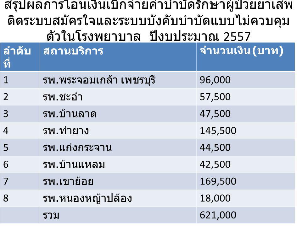 สรุปผลการโอนเงินเบิกจ่ายค่าบำบัดรักษาผู้ป่วยยาเสพ ติดระบบสมัครใจและระบบบังคับบำบัดแบบไม่ควบคุม ตัวในโรงพยาบาล ปีงบประมาณ 2557 ลำดับ ที่ สถานบริการจำนวนเงิน ( บาท ) 1 รพ.