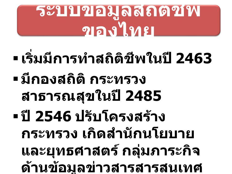 ระบบข้อมูลสถิติชีพ ของไทย  เริ่มมีการทำสถิติชีพในปี 2463  มีกองสถิติ กระทรวง สาธารณสุขในปี 2485  ปี 2546 ปรับโครงสร้าง กระทรวง เกิดสำนักนโยบาย และย
