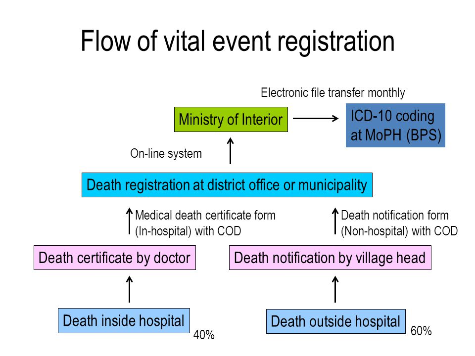 Flow of vital event registration Death inside hospital Death outside hospital Death certificate by doctorDeath notification by village head Death registration at district office or municipality Ministry of Interior ICD-10 coding at MoPH (BPS) 40% 60% Medical death certificate form (In-hospital) with COD Death notification form (Non-hospital) with COD On-line system Electronic file transfer monthly