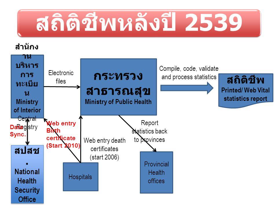 สถิติชีพหลังปี 2539 สำนักง าน บริหาร การ ทะเบีย น Ministry of Interior Central Registry กระทรวง สาธารณสุข Ministry of Public Health Provincial Health