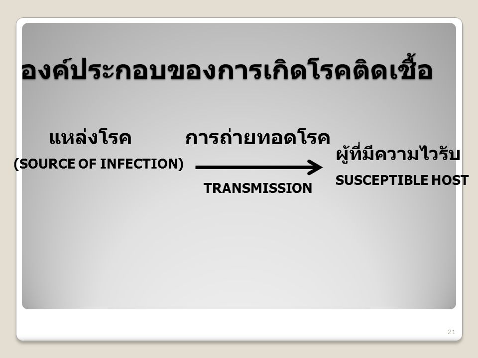 องค์ประกอบของการเกิดโรคติดเชื้อ แหล่งโรค การถ่ายทอดโรค (SOURCE OF INFECTION) TRANSMISSION 21 ผู้ที่มีความไวรับ SUSCEPTIBLE HOST