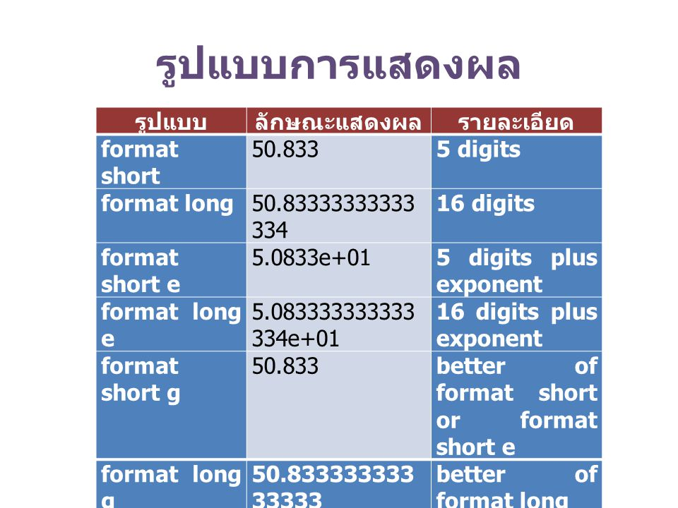 รูปแบบการแสดงผล รูปแบบลักษณะแสดงผลรายละเอียด format short 50.8335 digits format long50.83333333333 334 16 digits format short e 5.0833e+015 digits plus exponent format long e 5.083333333333 334e+01 16 digits plus exponent format short g 50.833better of format short or format short e format long g 50.833333333 33333 better of format long or format long e