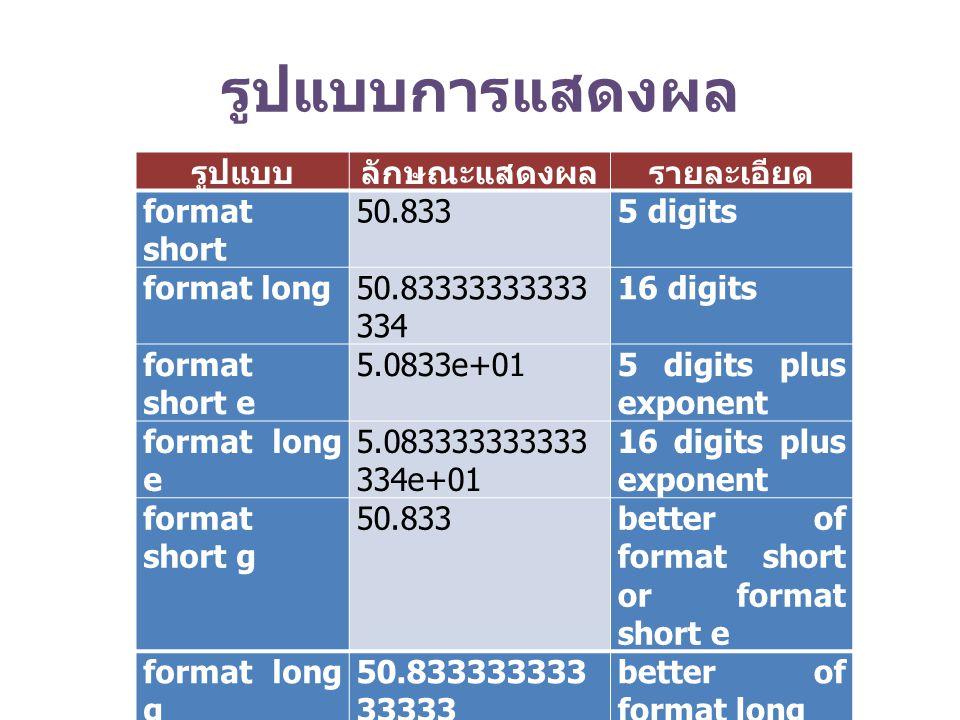 รูปแบบการแสดงผล รูปแบบลักษณะแสดงผลรายละเอียด format short 50.8335 digits format long50.83333333333 334 16 digits format short e 5.0833e+015 digits plu