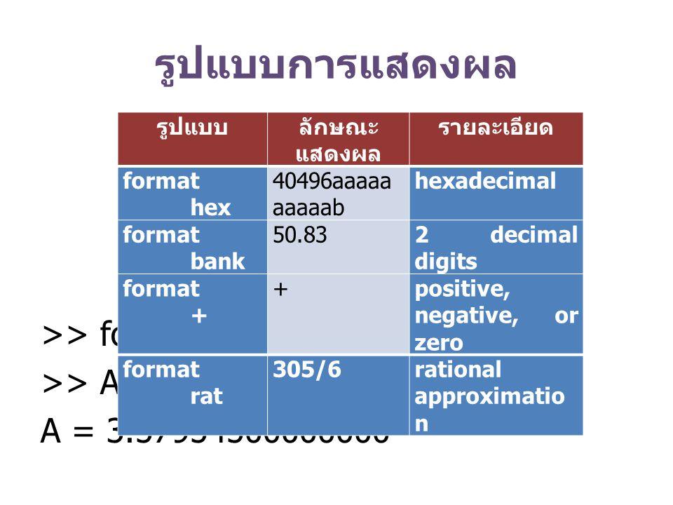 รูปแบบการแสดงผล >> format long >> A=3.579545 A = 3.57954500000000 รูปแบบลักษณะ แสดงผล รายละเอียด format hex 40496aaaaa aaaaab hexadecimal format bank
