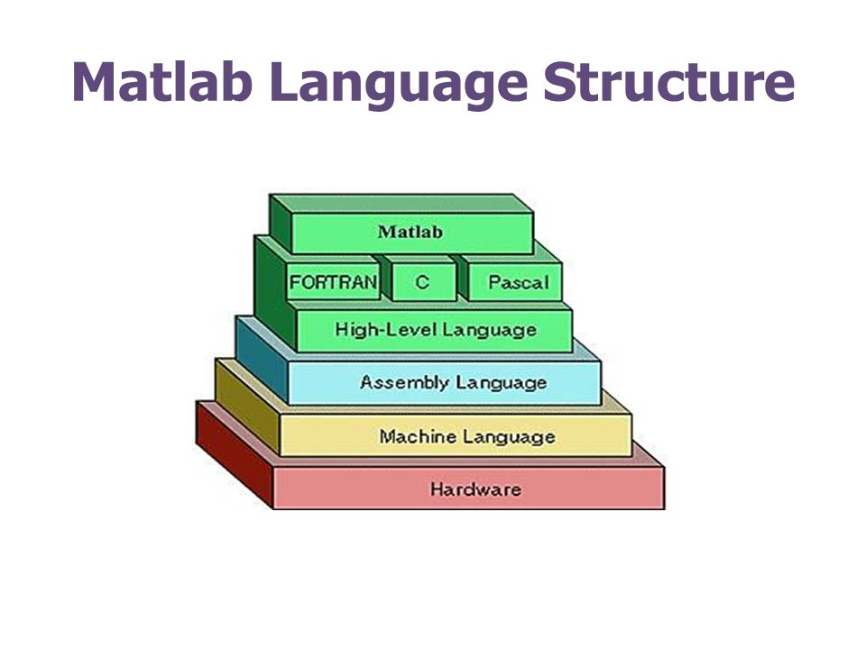 Matlab Language Structure