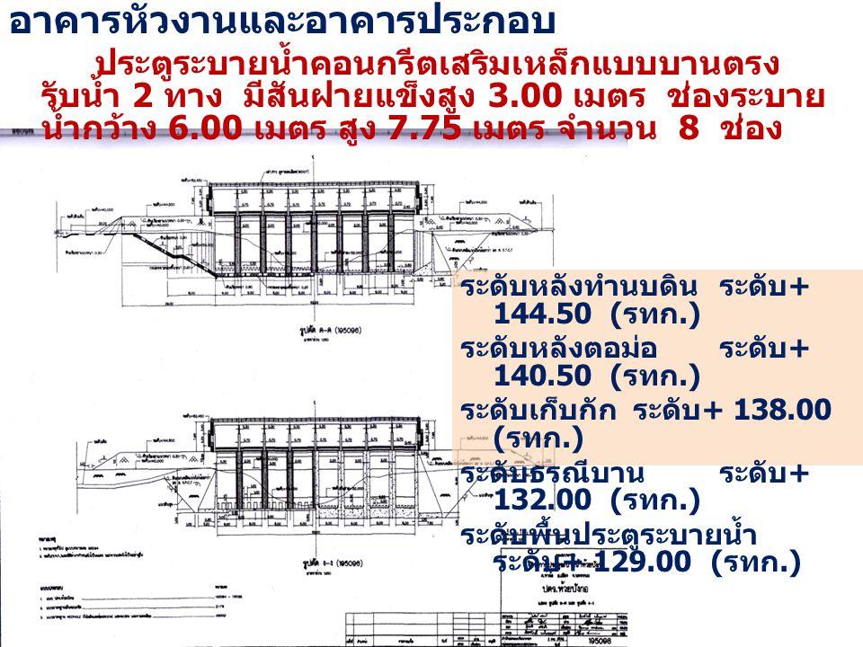 อาคารหัวงานและอาคารประกอบ ประตูระบายน้ำคอนกรีตเสริมเหล็กแบบบานตรง รับน้ำ 2 ทาง มีสันฝายแข็งสูง 3.00 เมตร ช่องระบาย น้ำกว้าง 6.00 เมตร สูง 7.75 เมตร จำ