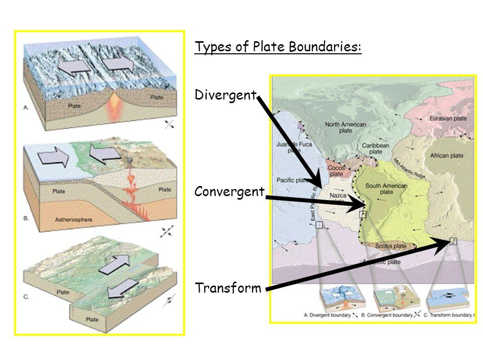 Types of Plate Boundaries: DivergentConvergentTransform