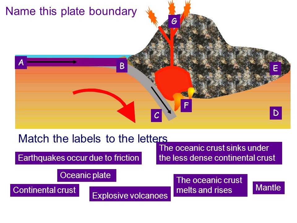 Name this plate boundary Continental crust Mantle The oceanic crust melts and rises Explosive volcanoes Oceanic plate The oceanic crust sinks under th