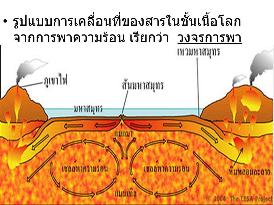 รูปแบบการเคลื่อนที่ของสารในชั้นเนื้อโลก จากการพาความร้อน เรียกว่า วงจรการพา ความร้อน (Convection Cells)