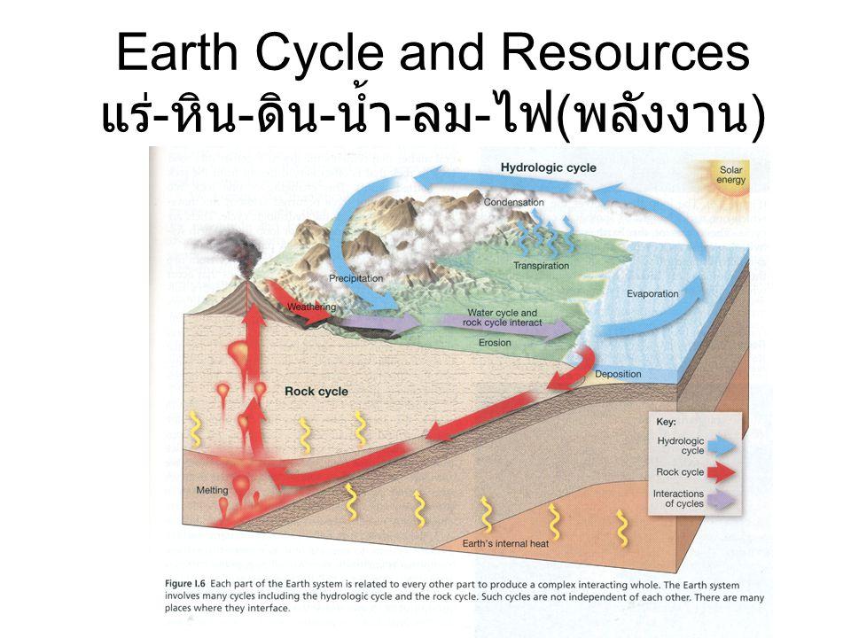 Earth Cycle and Resources แร่ - หิน - ดิน - น้ำ - ลม - ไฟ ( พลังงาน )