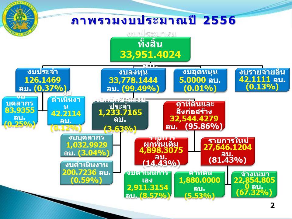 2 งบประมาณ ทั้งสิ้น 33,951.4024 ลบ. งบประจำ 126.1469 ลบ. (0.37%) งบ บุคลากร 83.9355 ลบ. (0.25%) งบ ดำเนินงา น 42.2114 ลบ. (0.12%) งบลงทุน 33,778.1444