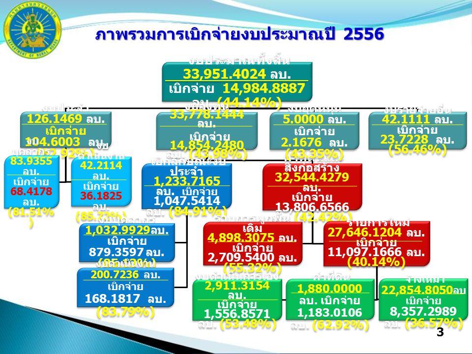 3 งบประมาณทั้งสิ้น 33,951.4024 ลบ. เบิกจ่าย 14,984.8887 ลบ. (44.14%) งบประจำ 126.1469 ลบ. เบิกจ่าย 104.6003 ลบ. (82.92%) งบ บุคลากร 83.9355 ลบ. เบิกจ่