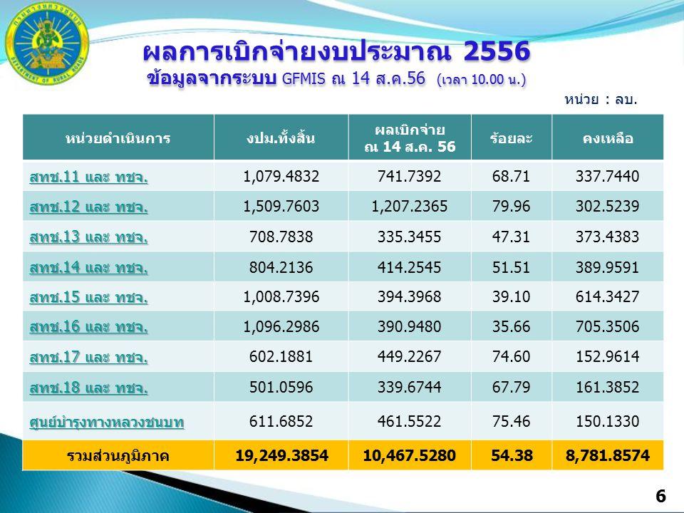 6 หน่วยดำเนินการงปม.ทั้งสิ้น ผลเบิกจ่าย ณ 14 ส.ค. 56 ร้อยละคงเหลือ สทช.11 และ ทชจ. สทช.11 และ ทชจ. 1,079.4832741.739268.71337.7440 สทช.12 และ ทชจ. สทช