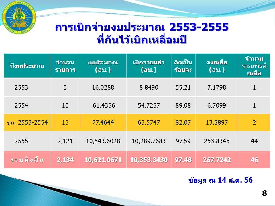 8 ปีงบประมาณ จำนวน รายการ งบประมาณ(ลบ.) เบิกจ่ายแล้ว (ลบ.) คิดเป็นร้อยละคงเหลือ(ลบ.) จำนวน รายการที่ เหลือ 2553316.02888.849055.217.17981 255410 61.43