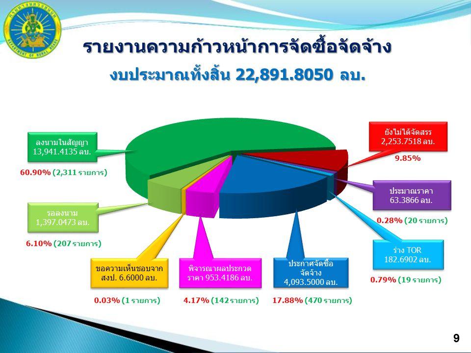 9 รายงานความก้าวหน้าการจัดซื้อจัดจ้าง งบประมาณทั้งสิ้น 22,891.8050 ลบ. ประกาศจัดซื้อ จัดจ้าง 4,093.5000 ลบ. ประกาศจัดซื้อ จัดจ้าง 4,093.5000 ลบ. ขอควา
