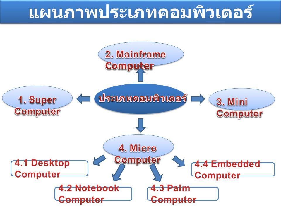 1. Super Computer