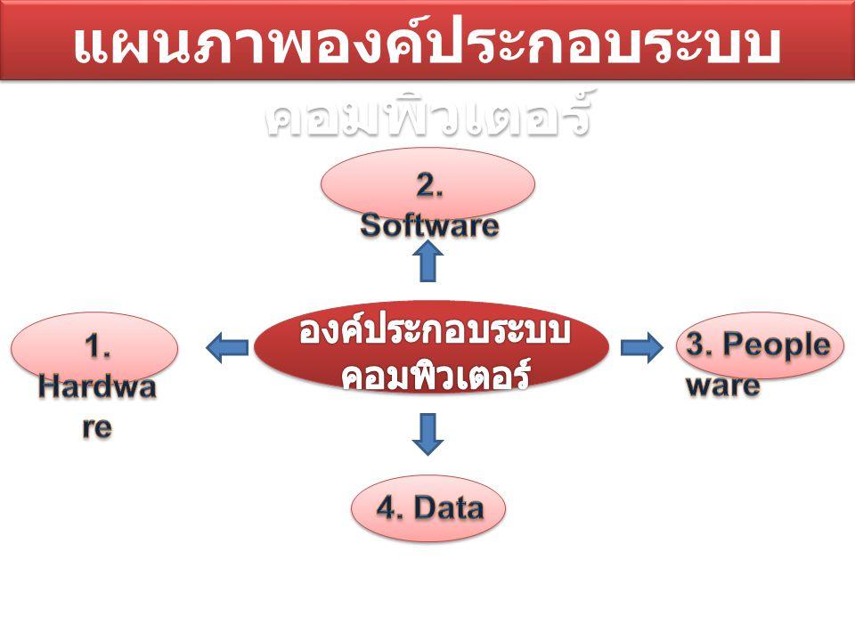 Hardware 1. Mainboard 2. Central Processing Unit : CPU 3. Random Access Memory : RAM