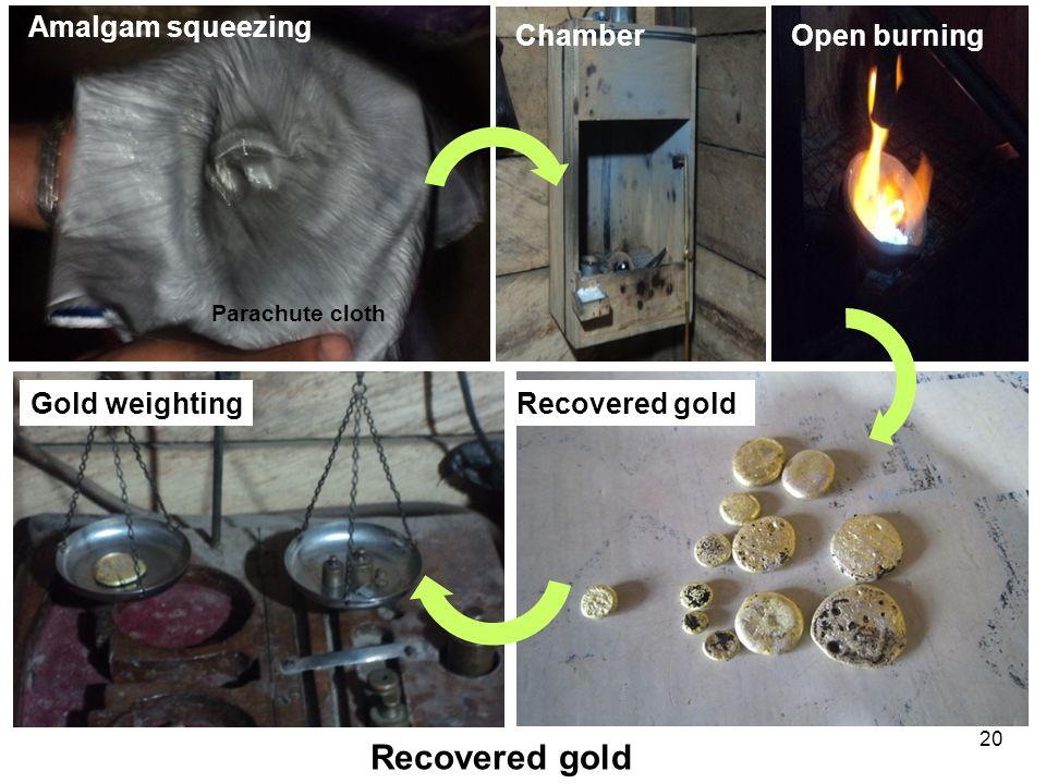 20 Recovered gold Amalgam squeezing Gold weightingRecovered gold Open burningChamber Parachute cloth