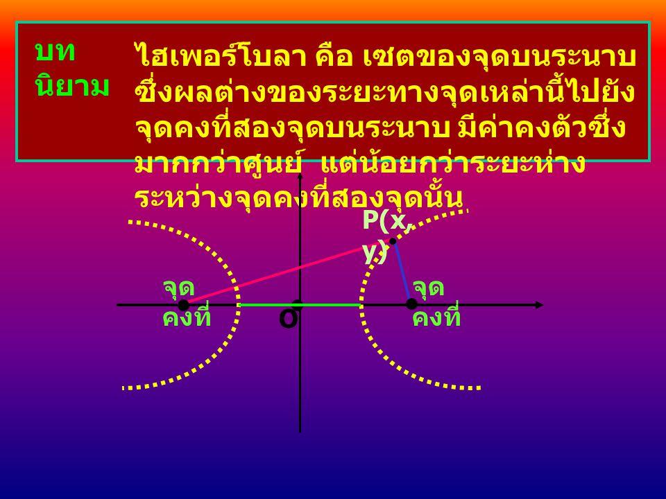 บท นิยาม ไฮเพอร์โบลา คือ เซตของจุดบนระนาบ ซึ่งผลต่างของระยะทางจุดเหล่านี้ไปยัง จุดคงที่สองจุดบนระนาบ มีค่าคงตัวซึ่ง มากกว่าศูนย์ แต่น้อยกว่าระยะห่าง ระหว่างจุดคงที่สองจุดนั้น O จุด คงที่ จุด คงที่ P(x, y)
