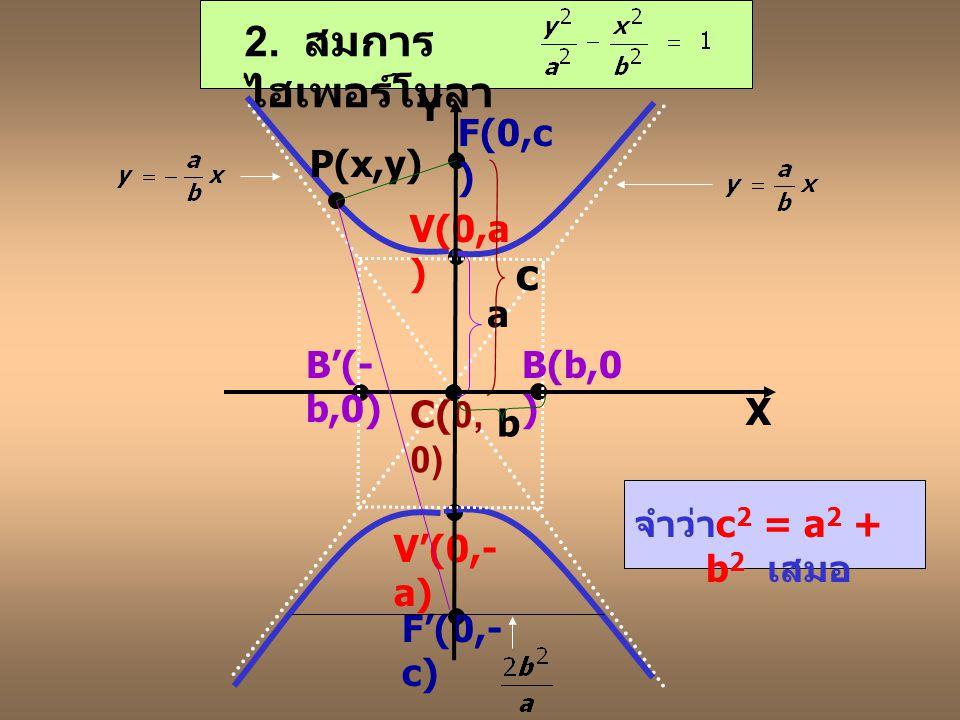 1. สมการ ไฮเพอร์โบลา V(a,0 ) V'(- a,0) F(c,0 ) F'(- c,0) B(0,b ) B'(0,- b) C(0, 0) P(x,y) a b c X Y จำว่า c 2 = a 2 + b 2 เสมอ