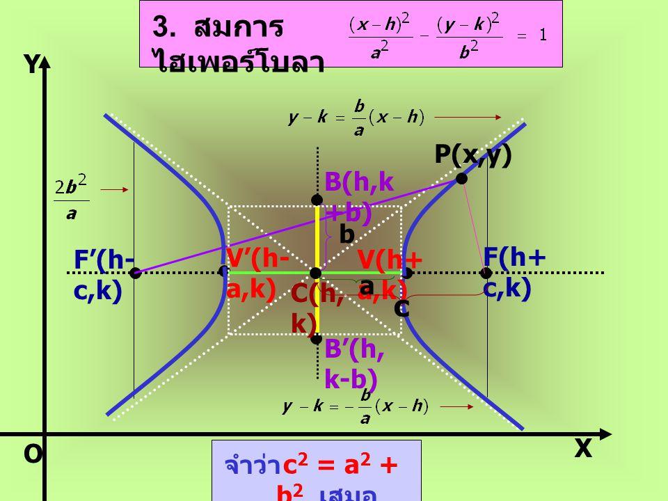 2. สมการ ไฮเพอร์โบลา V(0,a ) V'(0,- a) F(0,c ) F'(0,- c) B(b,0 ) B'(- b,0) C(0, 0) P(x,y) a b c X Y จำว่า c 2 = a 2 + b 2 เสมอ