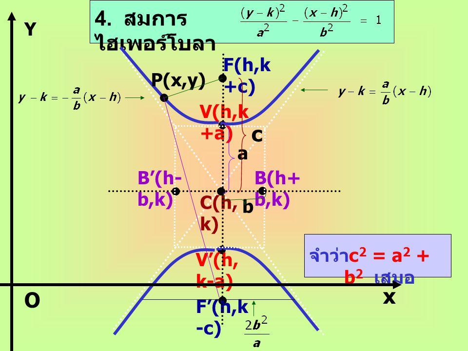 3. สมการ ไฮเพอร์โบลา V(h+ a,k) V'(h- a,k) F(h+ c,k) F'(h- c,k) B(h,k +b) B'(h, k-b) C(h, k) P(x,y) a b c จำว่า c 2 = a 2 + b 2 เสมอ O Y X