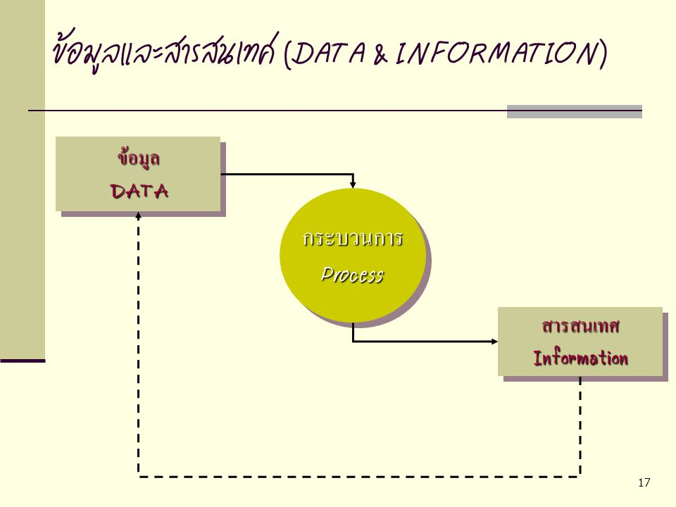 17 ข้อมูลและสารสนเทศ (DATA & INFORMATION)ข้อมูลDATAข้อมูลDATA กระบวนการProcessกระบวนการProcess สารสนเทศInformationสารสนเทศInformation