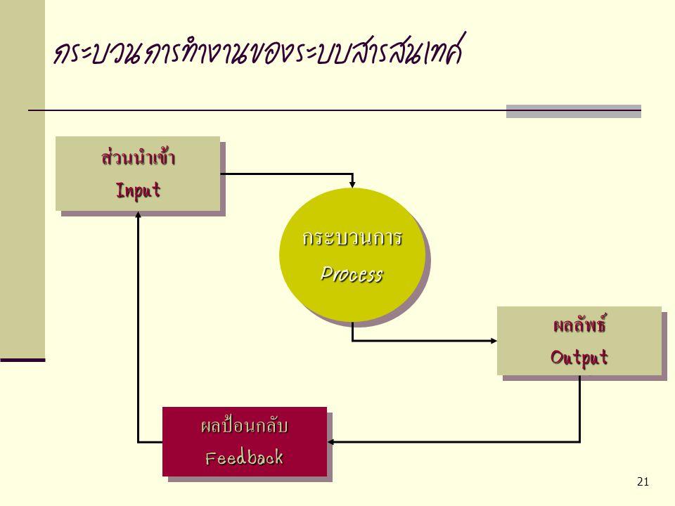 21 กระบวนการทำงานของระบบสารสนเทศส่วนนำเข้าInputส่วนนำเข้าInput กระบวนการProcessกระบวนการProcess ผลลัพธ์Outputผลลัพธ์Output ผลป้อนกลับFeedbackผลป้อนกลั