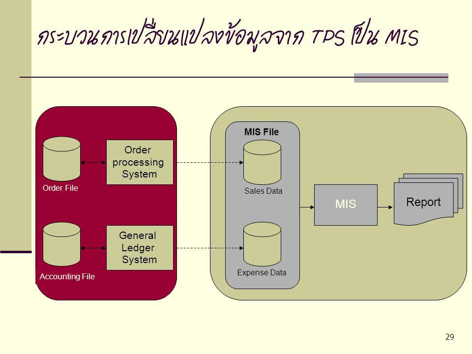 29 กระบวนการเปลี่ยนแปลงข้อมูลจาก TPS เป็น MIS Order processing System General Ledger System MIS Report Order File Accounting File MIS File Sales Data