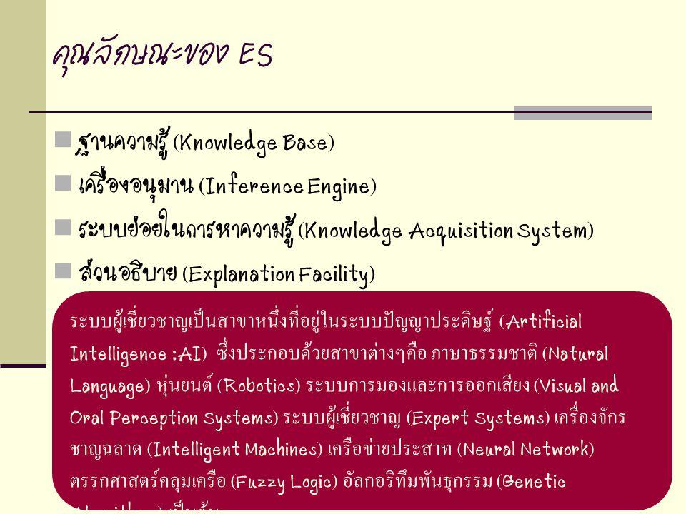33 คุณลักษณะของ ES ฐานความรู้ (Knowledge Base) เครื่องอนุมาน (Inference Engine) ระบบย่อยในการหาความรู้ (Knowledge Acquisition System) ส่วนอธิบาย (Expl