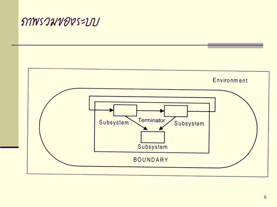 6 ภาพรวมของระบบ
