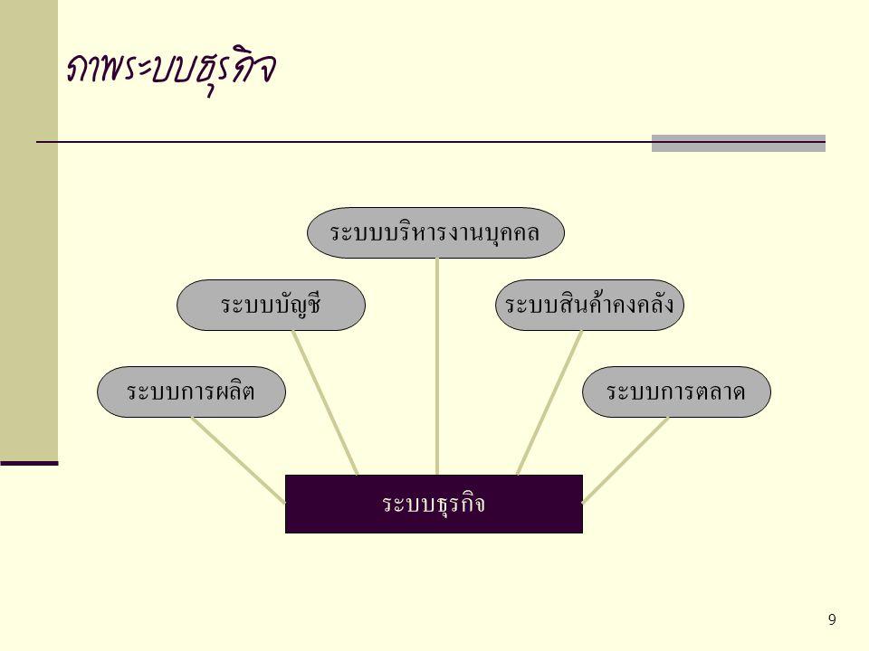 9 ภาพระบบธุรกิจ ระบบธุรกิจ ระบบการผลิตระบบการตลาด ระบบบัญชีระบบสินค้าคงคลัง ระบบบริหารงานบุคคล