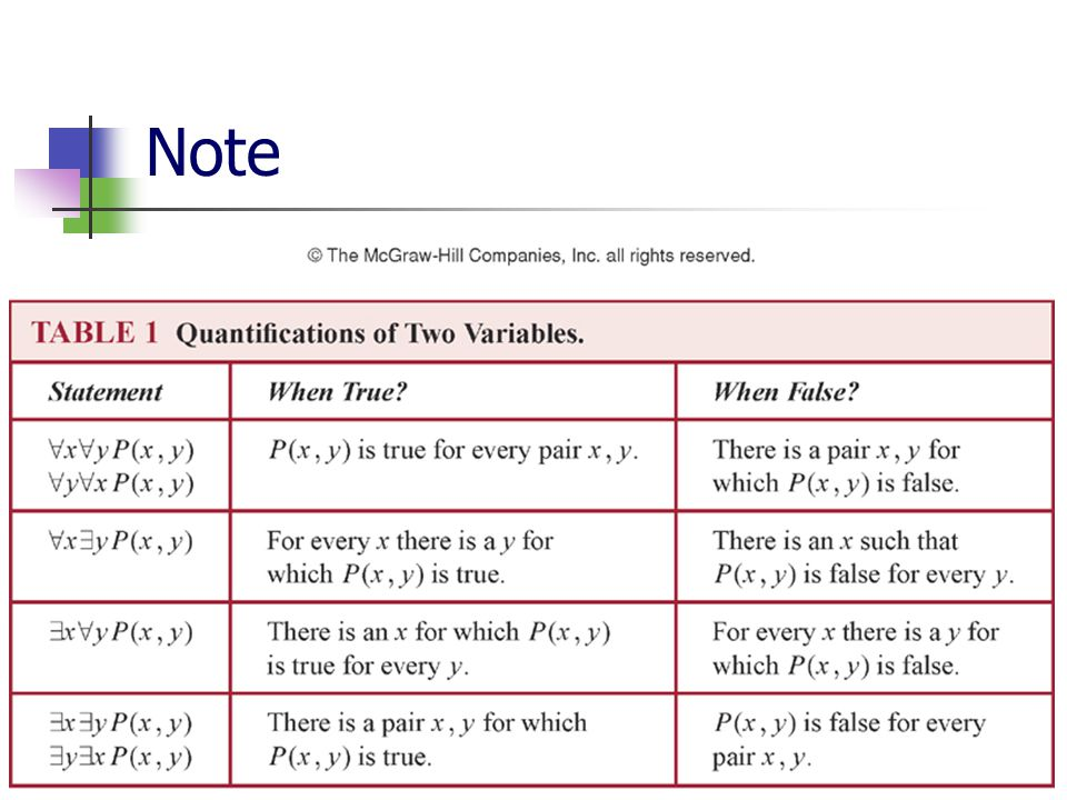 Discrete Mathematics for Computer Science110 Note