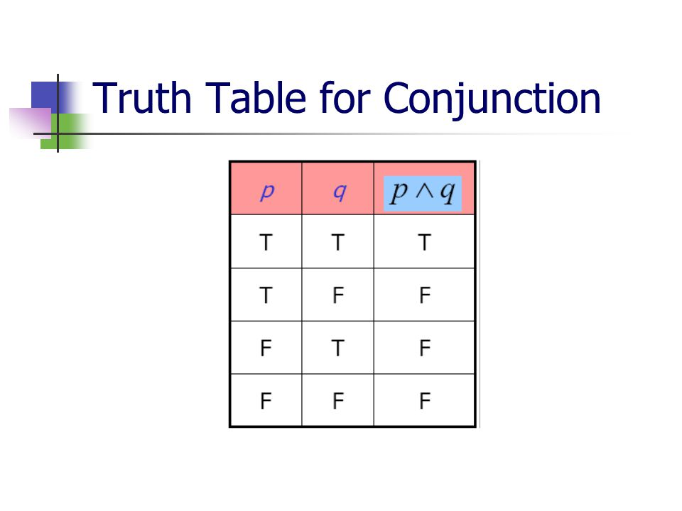 Truth Table for Conjunction