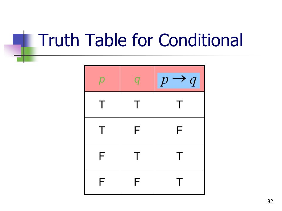 32 Truth Table for Conditional TFF TTF F T q FT TT p qp 