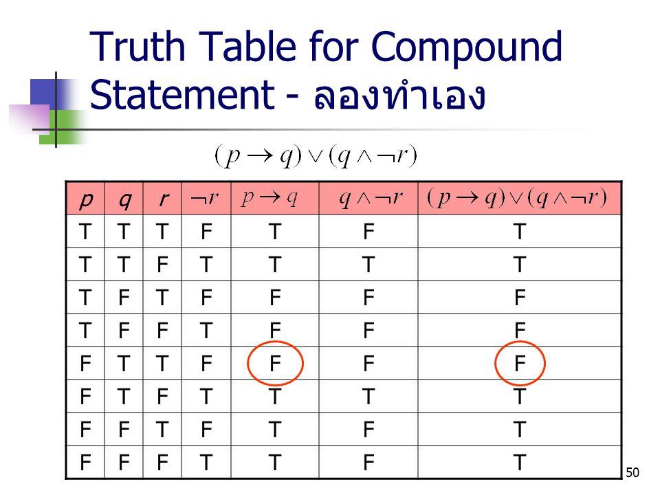 50 Truth Table for Compound Statement - ลองทำเอง pqr TTTFTFT TTFTTTT TFTFFFF TFFTFFF FTTFFFF FTFTTTT FFTFTFT FFFTTFT