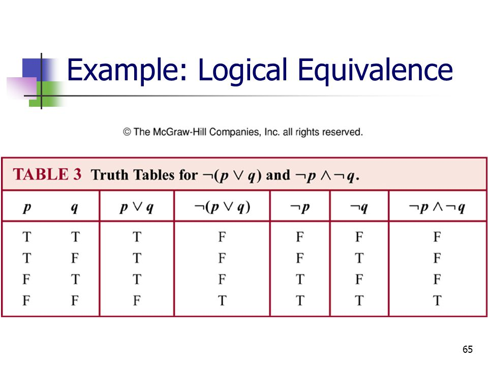 65 Example: Logical Equivalence