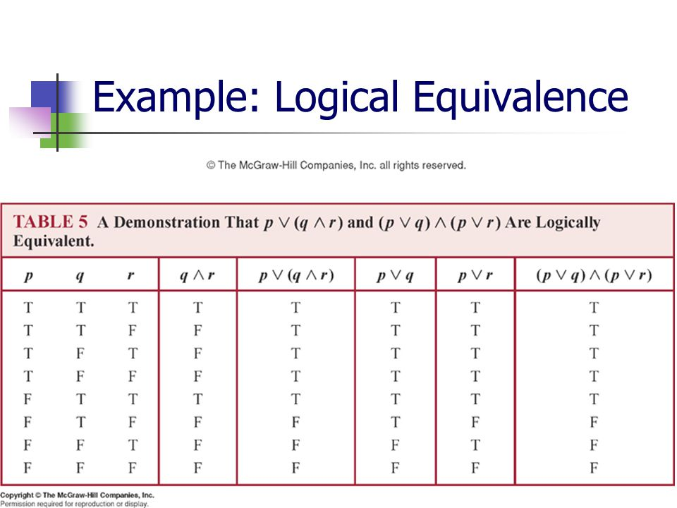 Discrete Mathematics for Computer Science69 Example: Logical Equivalence